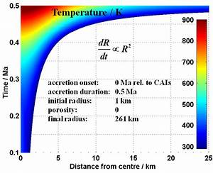 DLR Institute of Planetary Research - Accretion of ...