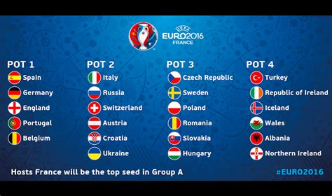 draw pots for uefa 2016 now confirmed faw