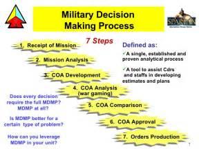 Order Of Operation Worksheet Mdmp Bctp