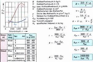 Wasservolumen Berechnen : streckenverbrauch normverbrauch pkw normverbrauch nkw spezifischer kraftstoffverbrauch ~ Themetempest.com Abrechnung