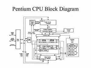 Block Diagram Of Processor  U2013 Powerking Co