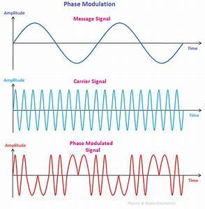 Phase Modulation  U2013 Physics And Radio