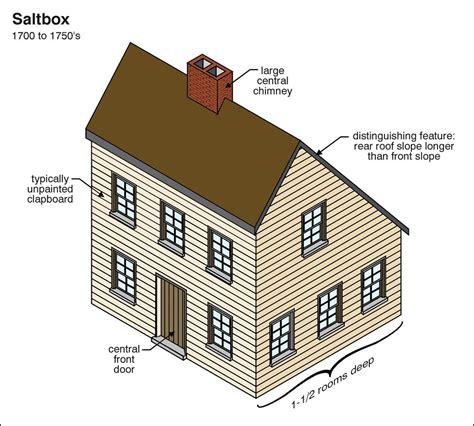 Saltbox  Architectural Resources Pinterest