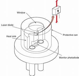 Laser Diode Technology