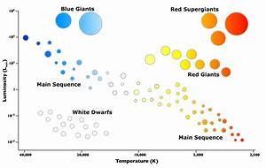 What Is The Hertzsprung