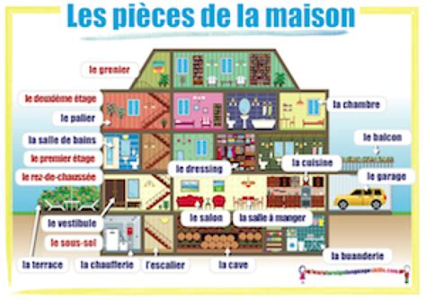 learn foreign language skills french rooms les pieces de