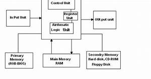 Perfect Solution Of Computer  Block Diagram Of Computer