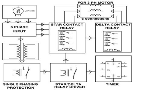 Block Diagram Starter Motor by 3 Phase Induction Motor With Help Of Industrial Delta