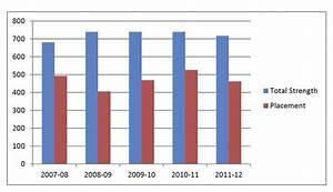 Gmr Infra Chart Bit Sindri Placement Of Bit Sindri