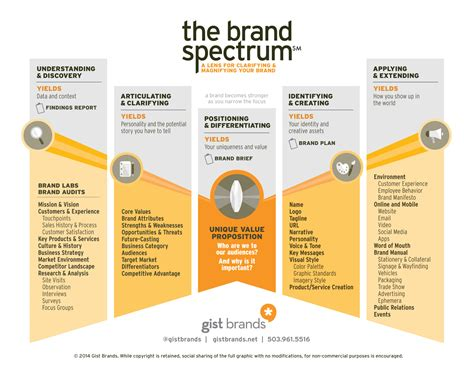 Infographic: 5 Steps to Clarifying and Magnifying Your Brand