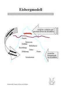 Eisbergmodell - Stressbewältigung und Konfliktlösung Stress