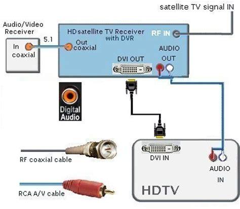 Sound Bar Wiring Diagram On Dish by Wiring Diagrams Hdtv Dvr Hd Satellite Tv