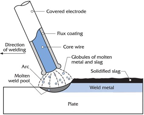 Stick Weld Diagram by The Ultimate Guide To Smaw Stick Welding Welding Tips