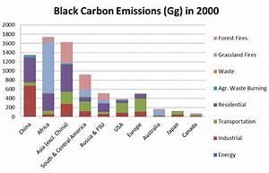 Climate Change, Black Carbon and Clean Diesel | Diesel ...