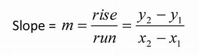 Slope Math Formula Line Formulas Sat Equations