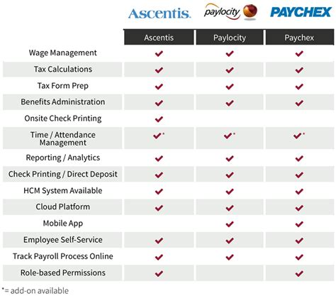 Payroll Services Comparison. Top Mba Schools In New York Refinance My Car. Stow Glen Assisted Living Magento Zend Server. Help Me Fix My Credit For Free. Domestic Partners Insurance What Is A U Boat. Pharmacy Technician Associate Degree Online. Diploma In Hospital Management. Dallas Electricity Rates Penny Stocks Broker. Hosted Exchange Server Pricing