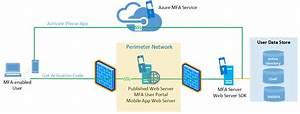 Configure Azure Mfa Server For High Availability