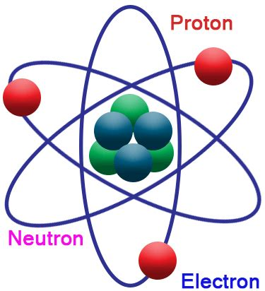 Mass Of A Proton And Electron by The Gallery For Gt Proton Neutron Electron