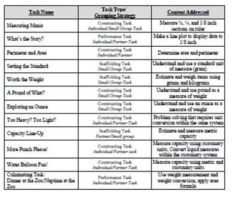common 4th grade math measurement worksheets