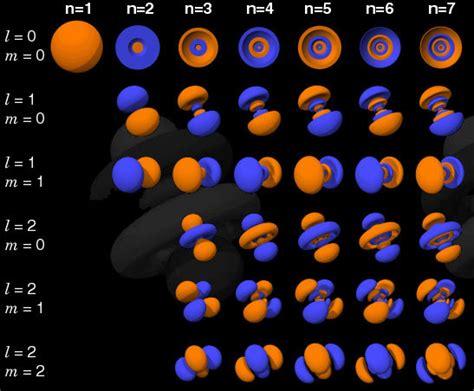 Hydrogen-Like Orbitals