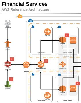 reference architecture aws financial services rackspace