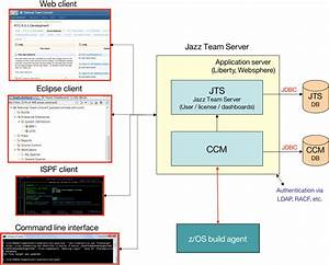 Migrating To Rational Team Concert In Z  Os