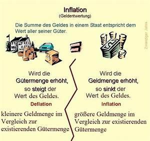 Was Ist Deflation : 4 grundlagen der wirtschaft st rungen im geld g ter gleichgewicht ~ Frokenaadalensverden.com Haus und Dekorationen