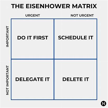 Matrix Eisenhower Urgent Important Vs Prioritization Intps