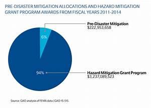 Pre Disaster Mitigation Grant Program - Images All ...