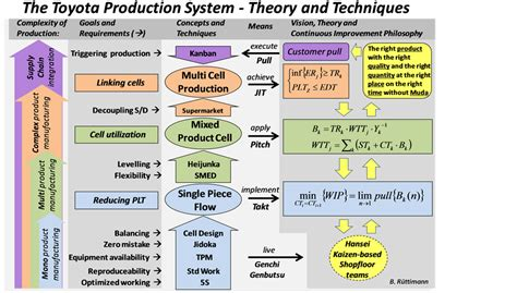 triviality  toyota production systemlean