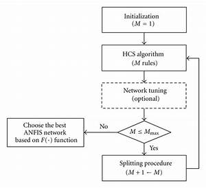 Flow Chart Of The Hhcs Algorithm  The Tuning Of Anfis
