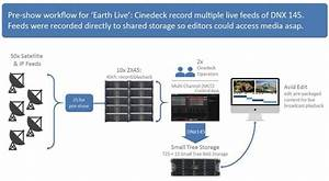Production Workflow for National Geographic's 'Earth Live ...