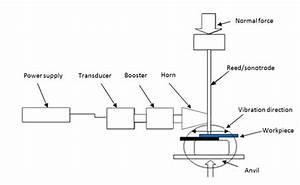 6 Principle Of Ultrasonic Welding Set Up