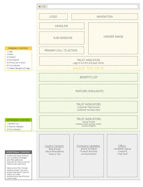 How To Design Home Layout by 5 Awesome Home Page Design Layouts You Can Copy Today