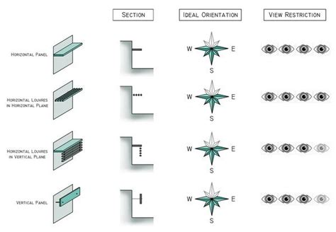 Shading Device Types FACADE DESIGN Shading device