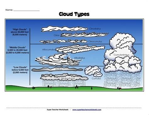 check out this cloud identification worksheet from super