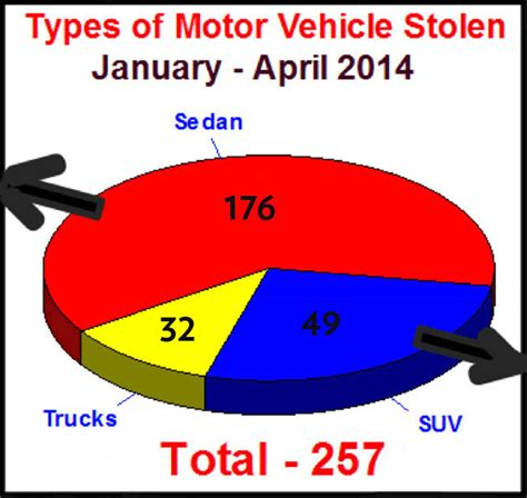 What Types And Brands Of Vehicles Get Stolen The Most In