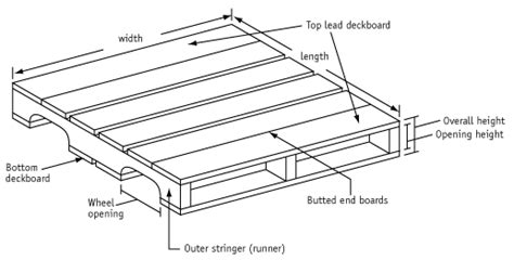 standard pallet sizes dimensions freightquote