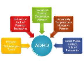 attention deficit hyperactivity disorder a d h d has historically been ... ADHD