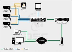 Security Cameras  U2013 Analog Vs  Ip