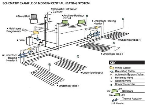 Wiring Diagram For Underfloor Heating And Radiator by Central Space Heating S I S Heating Dunedin