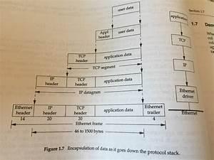 How To Use Graphviz Draw A Tcp  Ip Data Encapsulation