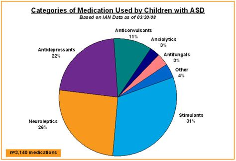ian research findings medications interactive autism