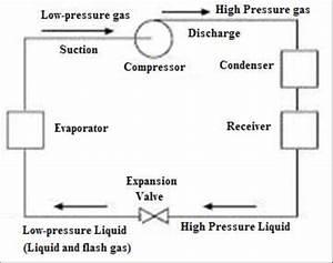 1 Basic Refrigeration Cycle