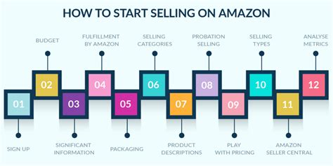 How To Start Selling On Amazon  Asinkey Blog  All About. Multiple Myeloma Review Medical Coding Errors. Davis Vision Provider Login London To Syria. Industrial Automation Technology. Application Migration Checklist. Vinland Treatment Center Mn P S Y C H I C S. California Southern University Ranking. Event Planning Schools In Chicago. St Petersburg Dui Attorney Top 5 Mba Programs