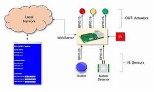 Python Webserver With Flask And Raspberry Pi  U2013 Mjrobot Org