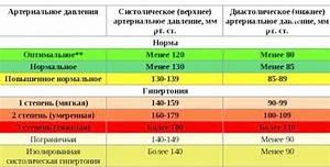 Список лекарств от гипертонии
