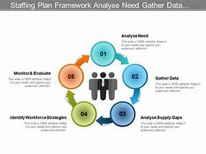 Staffing Plan Framework Analyse Need Gather Data Identify