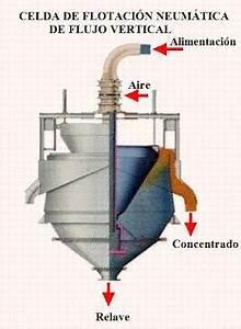 Celda de flotación neumática de flujo vertical SERVICIOS PARA LA MINERIA