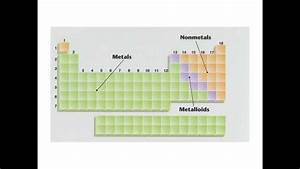Periodic Table And Lewis Dot Structures